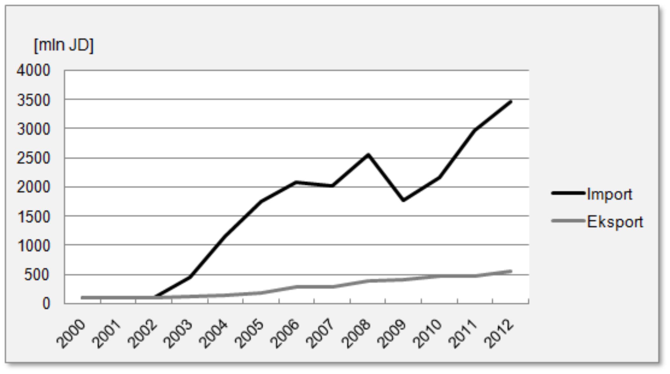 Wartość wymiany handlowej Jordanii z Arabią Saudyjską (2000-2012)